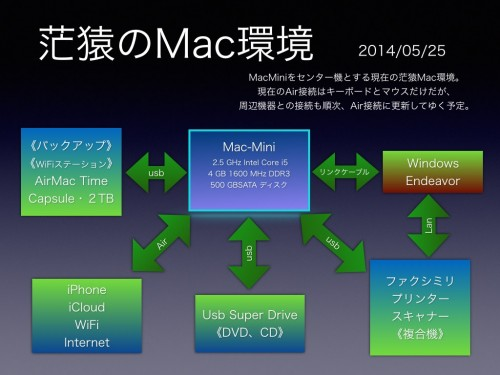 140527Mac環境.001